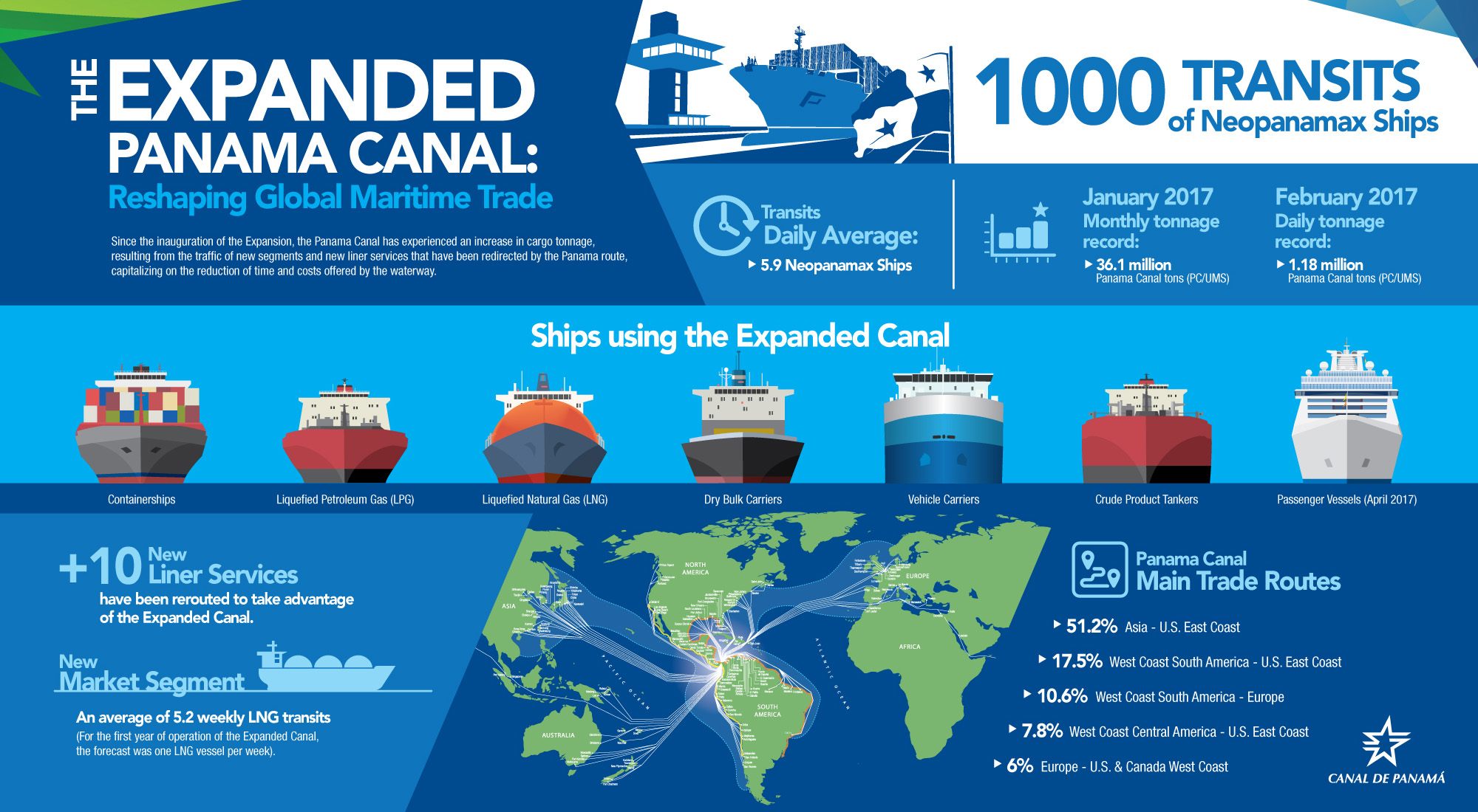 Moss Infographics Expanded Panama Canal